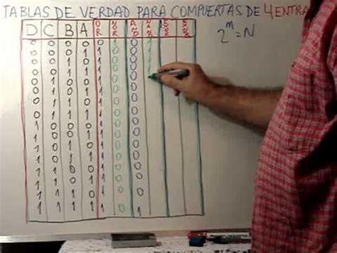 tablas de verdad compuertas logicas clase 19 tabla de verdad para compuertas de 4 variables