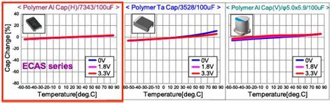 electric layer capacitor characteristics polymer capacitor basics part 2 what is a polymer capacitor murata manufacturing co ltd