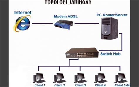Router Pc Imam Mashur Menjadikan Sebuah Pc Menjadi Pc Router