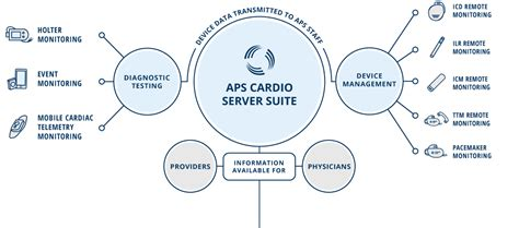 aps workflow solution alternative physician solutions
