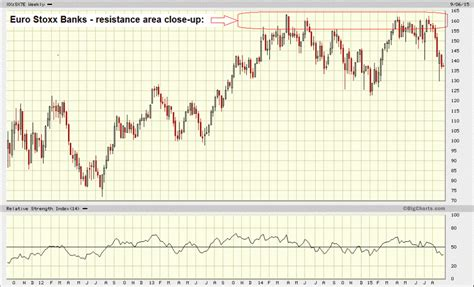 eurostoxx banks europe s banks insolvent zombies zero hedge