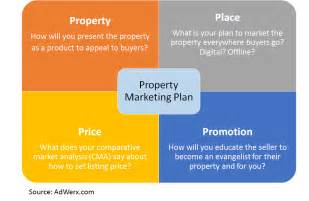 property strategy template get more listings through better real estate marketing