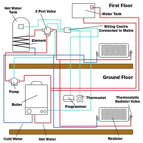 central heating fault finding and fault repair for diy