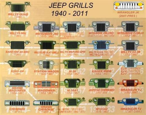 types of jeeps chart jeep grills through the years jeep
