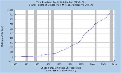 revolving credit loan standard bank car loans the burning platform