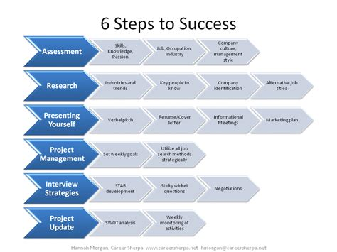 5 Steps To Success In 2010 For Jobseekers And More Tools the process of search career sherpa