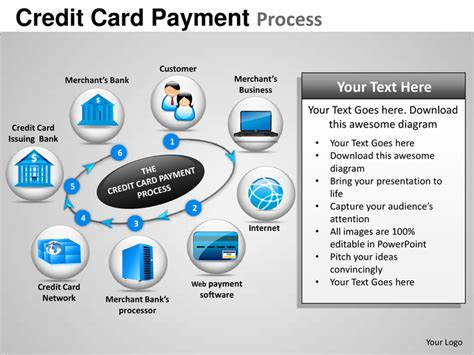 credit card ppt template credit card payment process powerpoint presentation templates