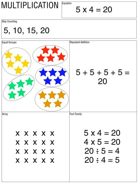 Multiplication As Equal Groups Worksheets by Lakegenevamath Math Websites