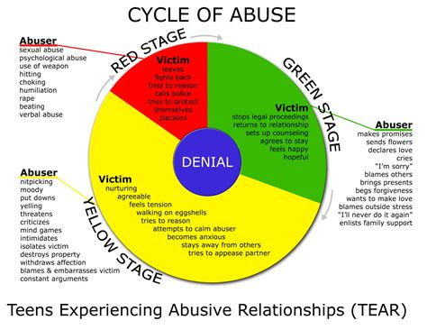 cycle of domestic violence diagram hyun joong and the cycle of abuse seoulbeats