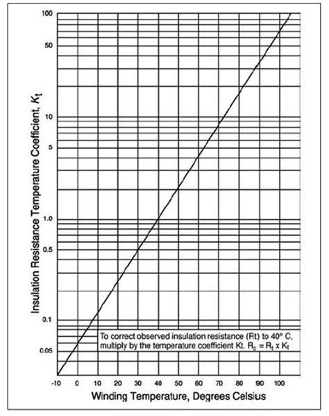 capacitor marca aerovox ceramic capacitor insulation resistance vs temperature 28 images npo leaded ceramic high