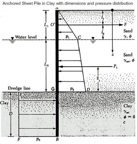 Sheet Pile Wall Design Spreadsheet by Sheet Pile Wall Design Nightvale Co