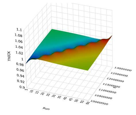 experimental design job rescale nx nastran exles