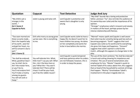 romeo and juliet key themes and quotes romeo and juliet lord capulet quotations fully analysed