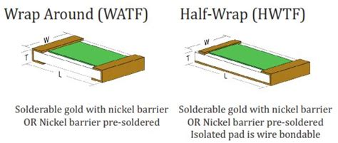 chip resistor material surface mount resistors smd wrap half wrap by mini systems inc msi