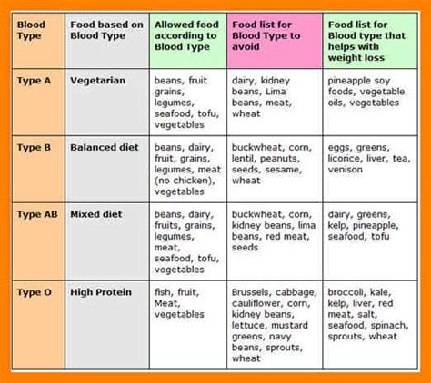blood type diet chart the blood type diet does your food match your blood type