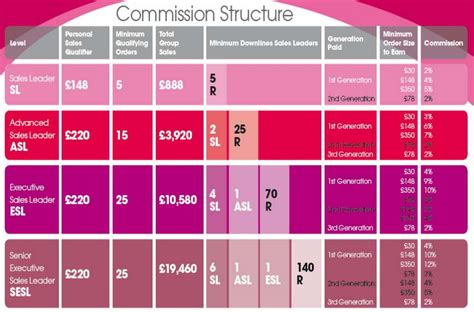 sales commision structure template sales commissions structure anuvrat info
