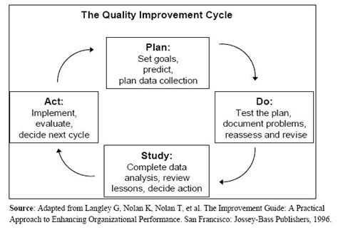 Figure 5 1 The Quality Improvement Cycle For Description Go To The Section Directly Below Qi Project Template