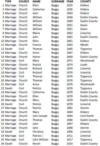 Armagh Ireland Birth Records Church And Civil Records From Ireland Ii Buggy Name