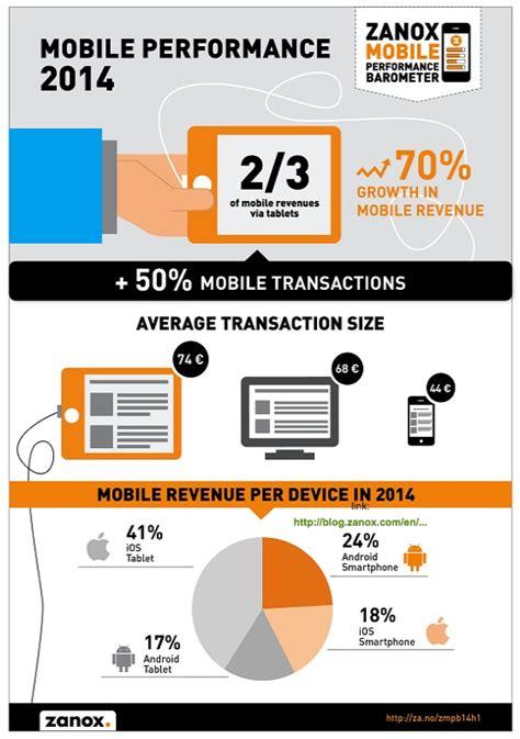 blitz quotidiano mobile mobile shopping sempre pi 249 acquisti con tablet e