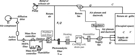 hvac air system diagram wiring diagram with description