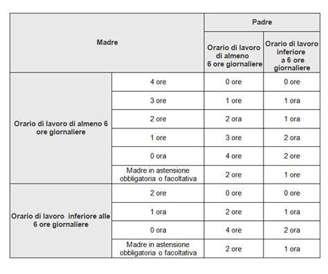 tabella alimenti svezzamento neonati i permessi per allattamento come sono regolamentati