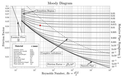 moody diagram water piping system design size calculations part 7