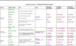 verb tenses s assistant to k 12