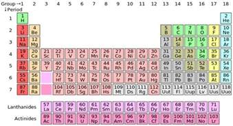 science periodic table of elements