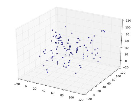 3d scatter plot for ms excel how to plot 3 dimensional points in excel excel geeki ll