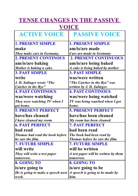 tense changes in the passive voice active voice passive