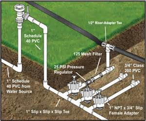 Cost To Install Faucet Step By Step Drip Irrigation System Installation Guide