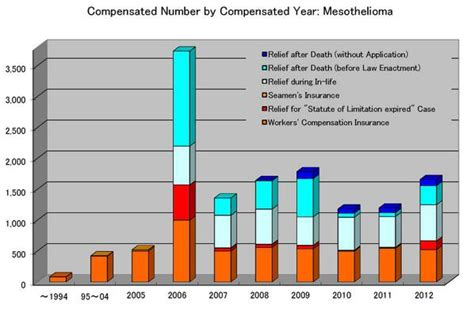 Mesothelioma Compensation - data on japanese asbestos claiming and compensation