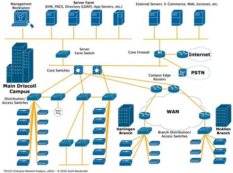 best network diagrams 19 best network diagrams images on