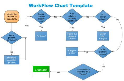 kaizen flowchart get workflow chart template in excel excel project