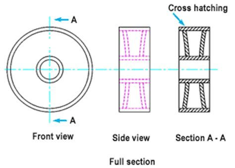 types of sectioning in drawing what are the types of sections