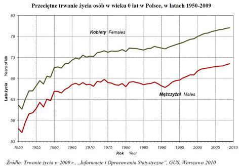 Srednia Wieku Studentow Mba W Polsce by Przeciętne Trwanie życia W Polsce 2009 Egospodarka Pl