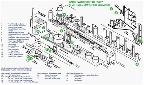 pulp paper fluid clarification slurry pumps for pulp and paper industry