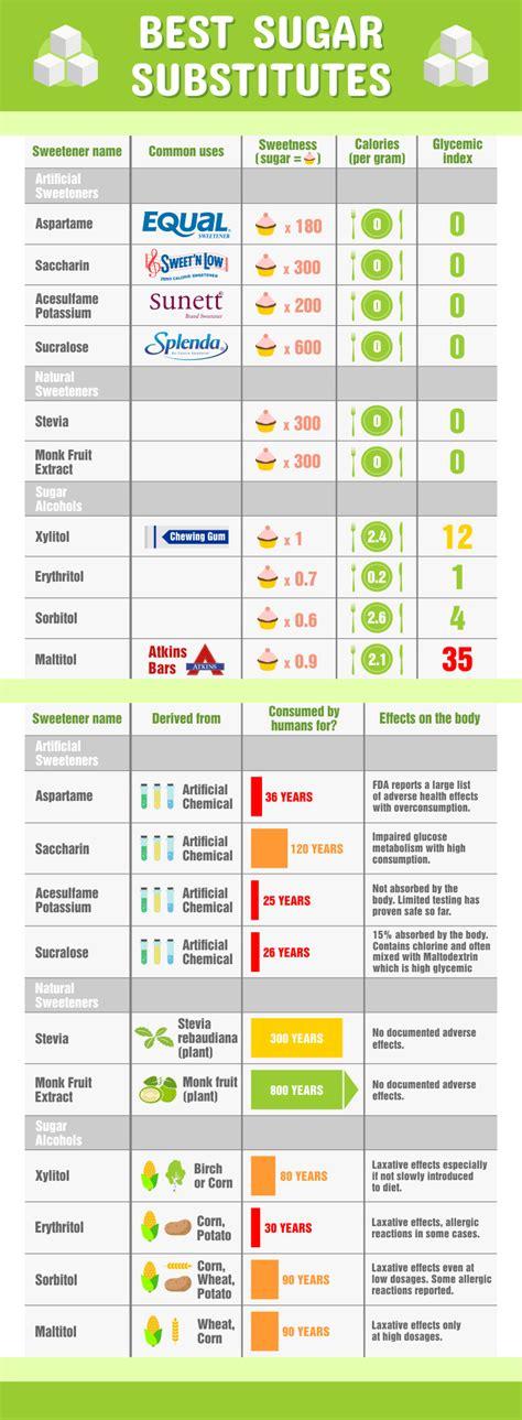 best sweeteners best artificial sweeteners