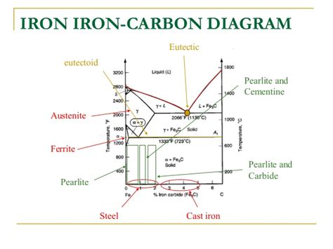 explanation of iron carbon diagram iron carbon equilibrium diagram explanation vapor pressure