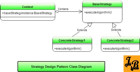 pattern java strategy strategy design pattern in java