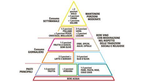 piramide alimentare giornaliera la dieta mediterranea e la piramide alimentare