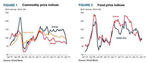 commodity bank world bank commodity prices are going to keep falling in