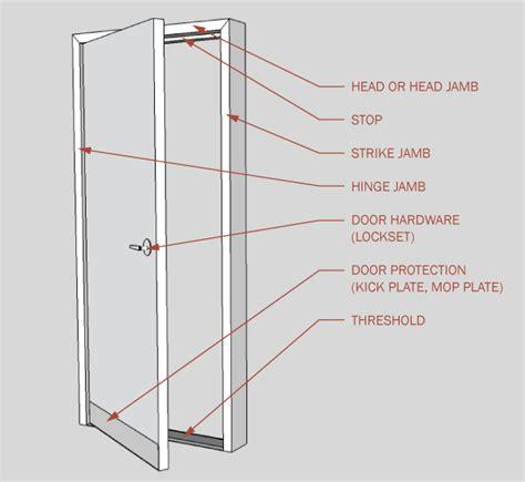 Door Components by Door Parts Labeled Common Door Terms Diagram Quot Quot Sc Quot 1 Quot St