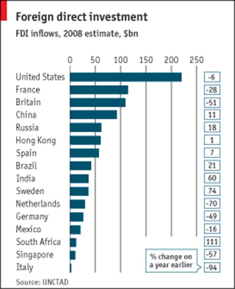 Foreign Direct Investment Mba Notes by Foreign Direct Investment The Economist