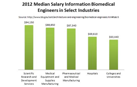 Mba Ms Engineering Salary by Biological Biomedical Engineering Masters Degrees