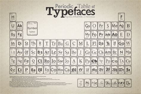 typography history type classification design is history