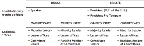 house leadership what is the leadership structure of the house of representatives