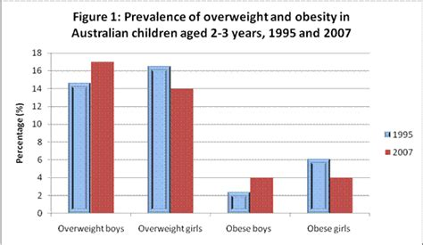 The Trend Au by Obesity Prevention In Children What Does The