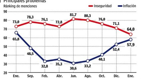 cual fue la inflacion al inicio de 2016 indice de inflacion en la argentina 2016 la inflaci 243 n