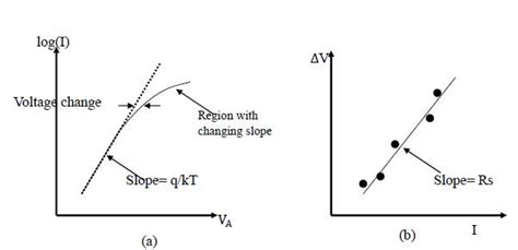 diode and resistor in series graph nonideal pn junction diodes engineering libretexts